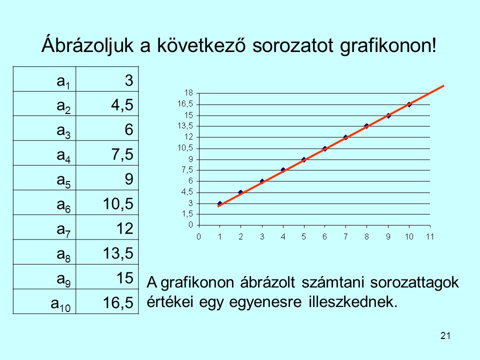21 Ábrázoljuk a következő sorozatot grafikonon! a1a1 3 a2a2 4,5 a3a3 6 a4a4 7,5 a5a5 9 a6a6 10,5 a7a7 12 a8a8 13,5 a9a9 15 a 10 16,5 A grafikonon ábrá