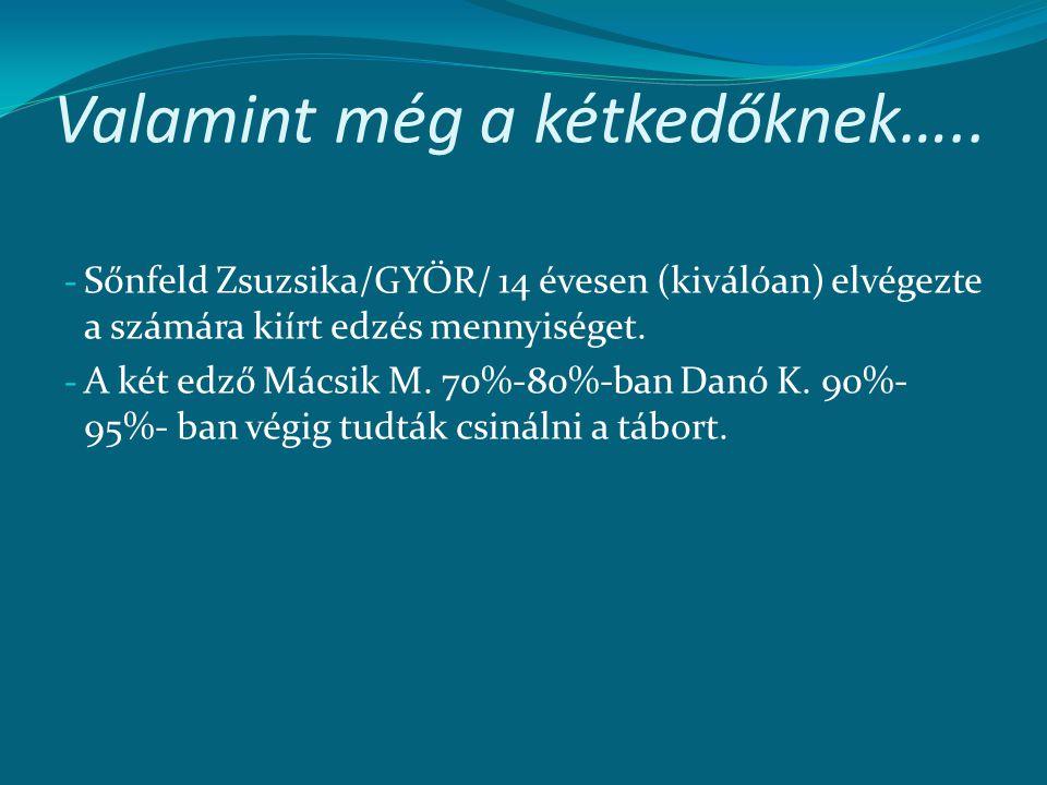 Valamint még a kétkedőknek….. - Sőnfeld Zsuzsika/GYŐR/ 14 évesen (kiválóan) elvégezte a számára kiírt edzés mennyiséget. - A két edző Mácsik M. 70%-80