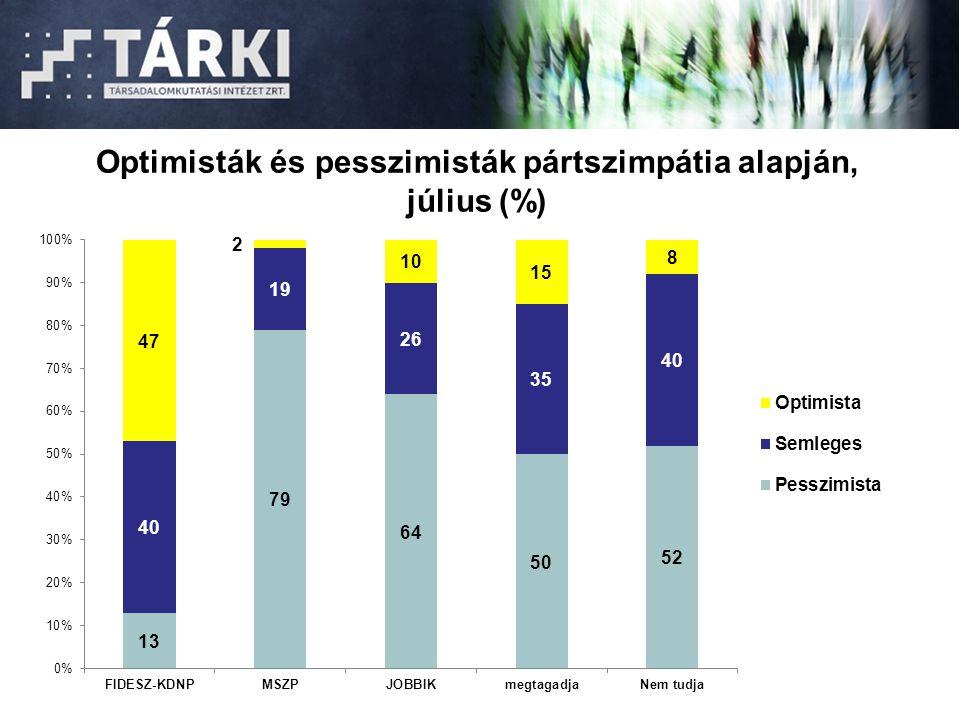 Optimisták és pesszimisták pártszimpátia alapján, július (%)