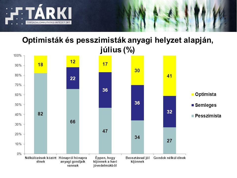 Optimisták és pesszimisták anyagi helyzet alapján, július (%)