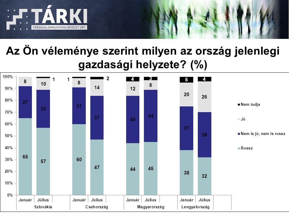 Az Ön véleménye szerint milyen az ország jelenlegi gazdasági helyzete? (%)