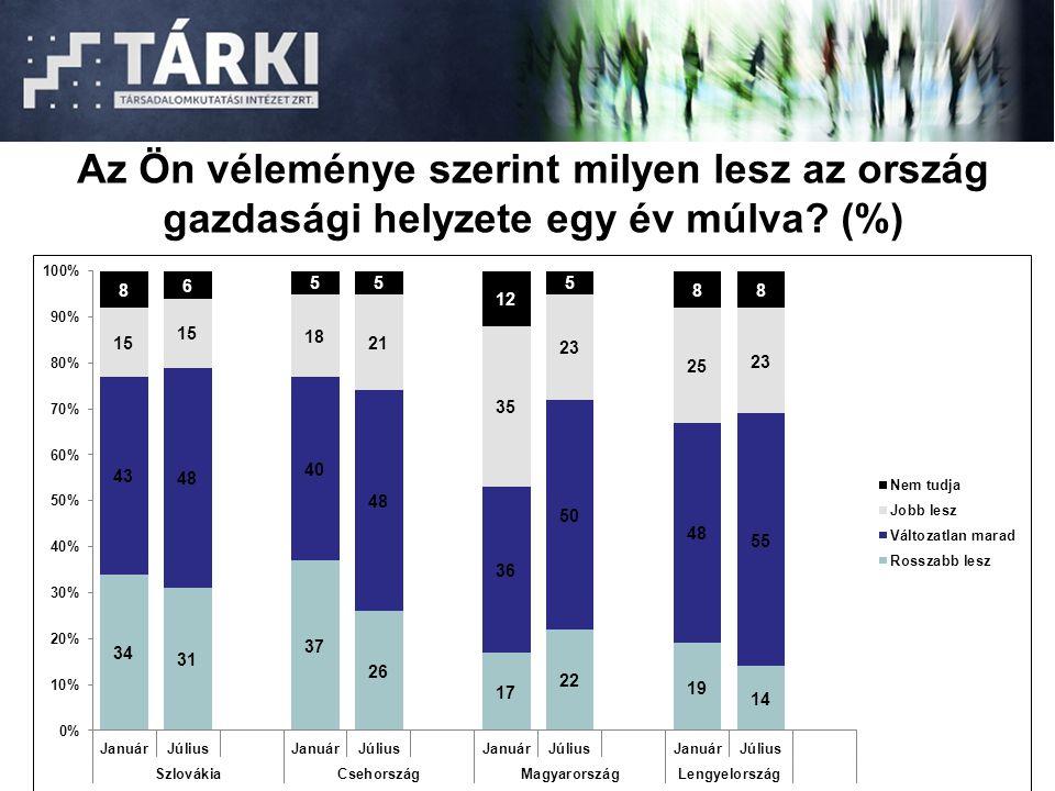 Az Ön véleménye szerint milyen lesz az ország gazdasági helyzete egy év múlva? (%)
