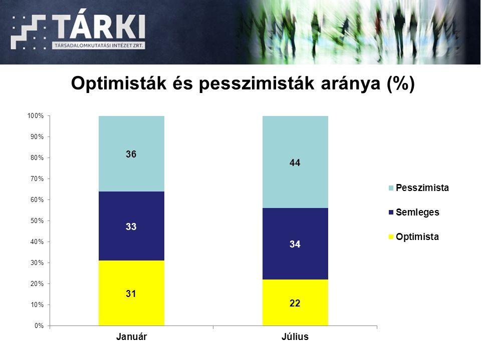 Optimisták és pesszimisták aránya (%)