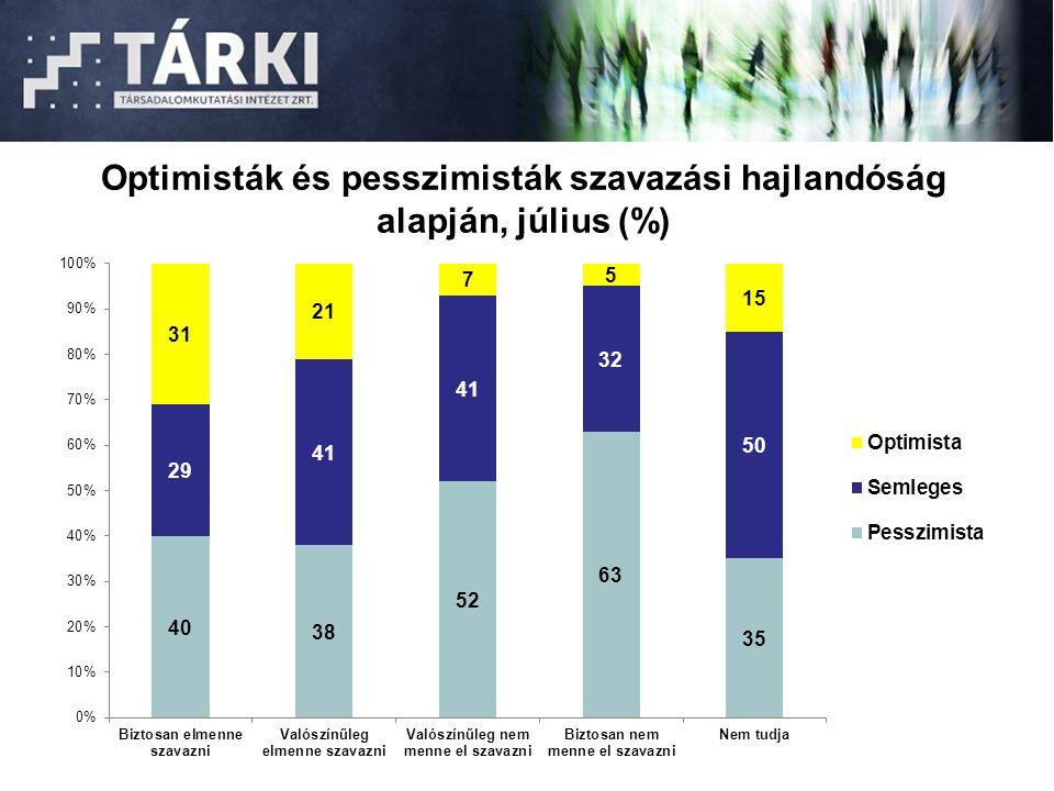 Optimisták és pesszimisták szavazási hajlandóság alapján, július (%)