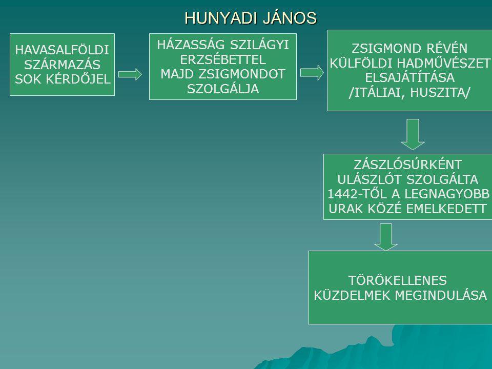 Hunyadi harcmodora:  a huszita a  török és a  condottieri (itáliai) harcmodor ötvözése  a szárnyakon lovasrohammal zavarja meg az ellenség lovasságát  a gyalogság bekeríti az ellenség gyalogságát  Hunyadi harcmodora viszonylag egyszerű: a szárnyakon lendületes lovasrohammal kell megzavarni az ellenség lovasságát, miközben a gyalogság megkezdi az árkarolást.