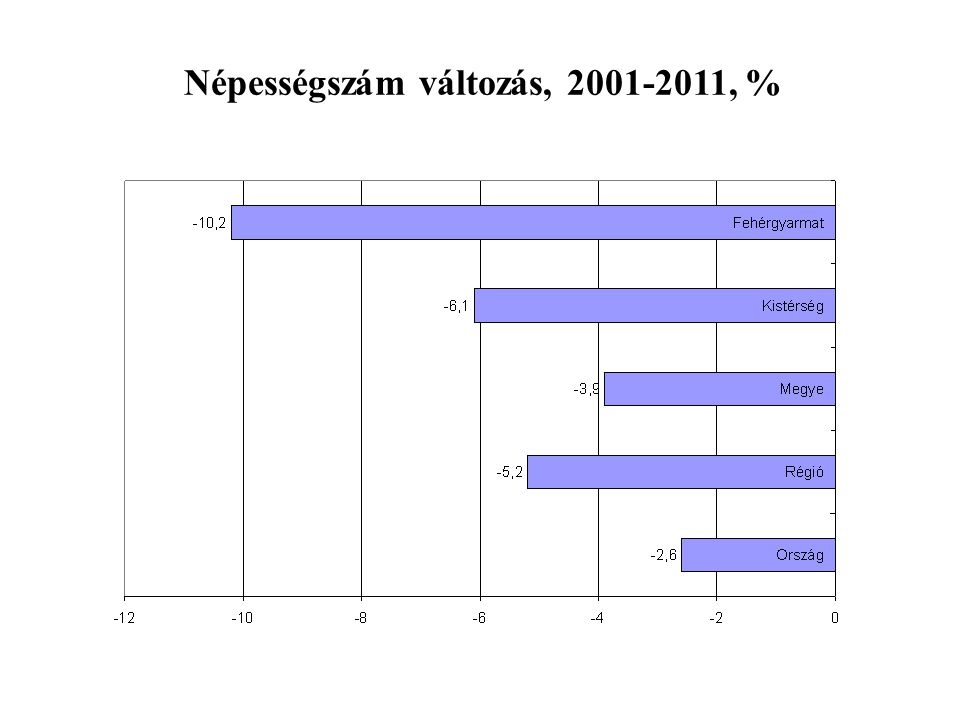 Vándorlási különbözet alakulása 2001 és 2011 között, (ezer fő)