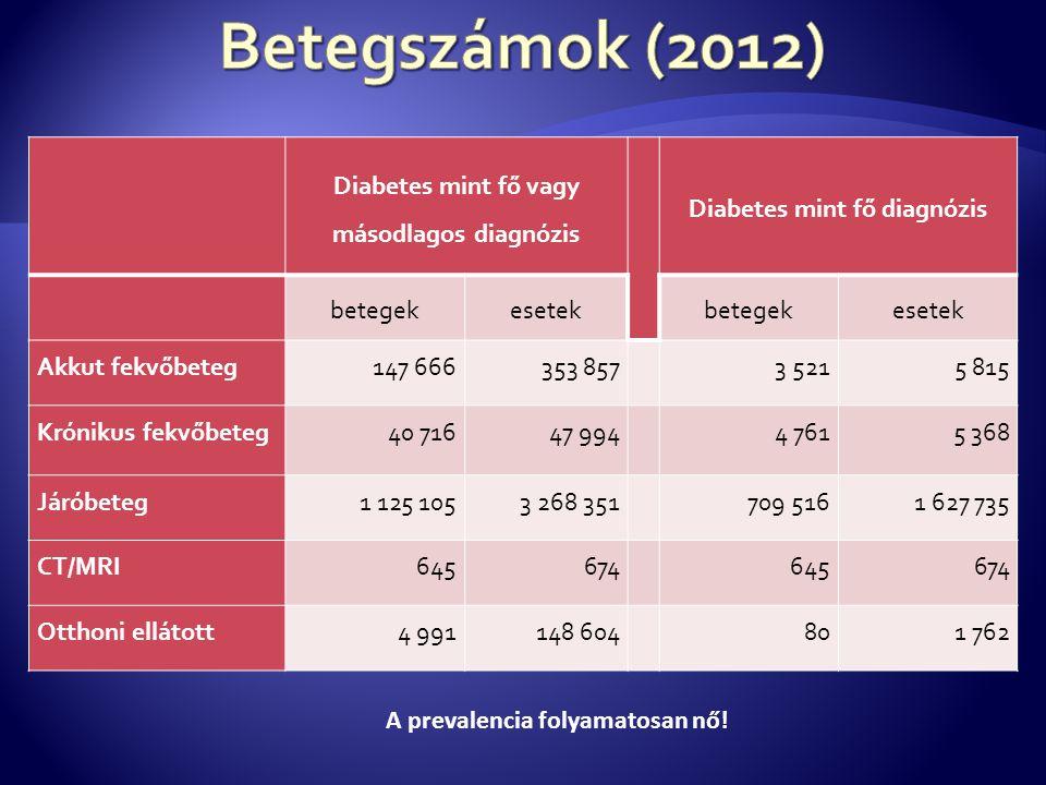 Diabetes mint fő vagy másodlagos diagnózis Diabetes mint fő diagnózis betegekesetekbetegekesetek Akkut fekvőbeteg147 666353 857 3 5215 815 Krónikus fekvőbeteg40 71647 994 4 7615 368 Járóbeteg1 125 1053 268 351 709 5161 627 735 CT/MRI645674 645674 Otthoni ellátott4 991148 604 801 762 A prevalencia folyamatosan nő!