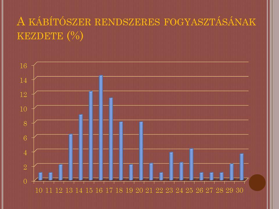 A KÁBÍTÓSZER RENDSZERES FOGYASZTÁSÁNAK KEZDETE (%)