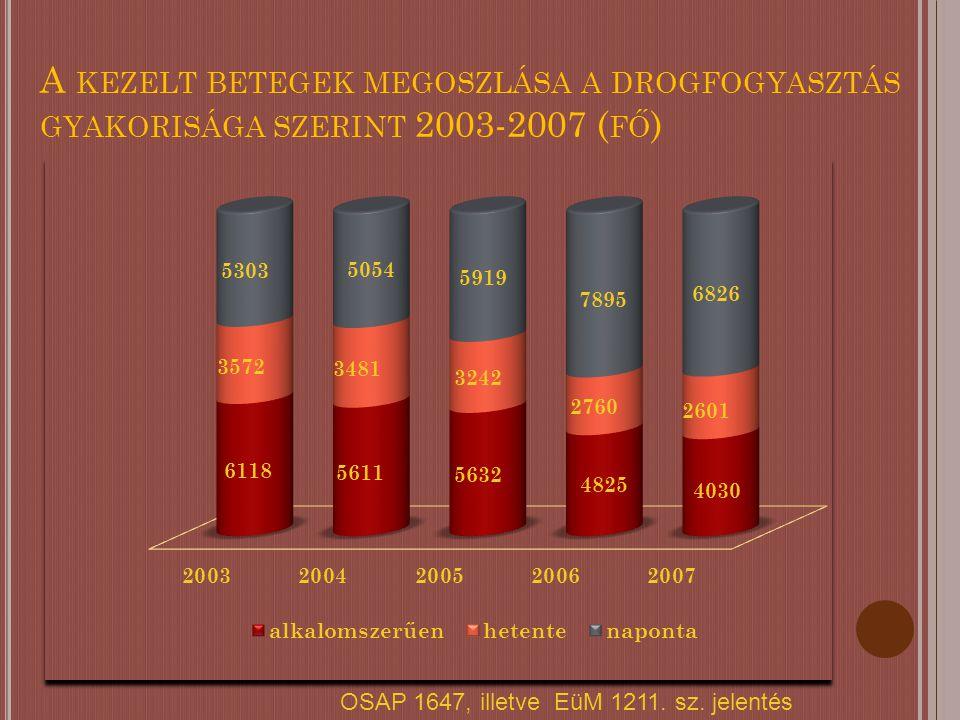A KEZELT BETEGEK MEGOSZLÁSA A DROGFOGYASZTÁS GYAKORISÁGA SZERINT 2003-2007 ( FŐ ) OSAP 1647, illetve EüM 1211.
