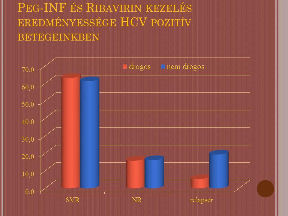 P EG -INF ÉS R IBAVIRIN KEZELÉS EREDMÉNYESSÉGE HCV POZITÍV BETEGEINKBEN