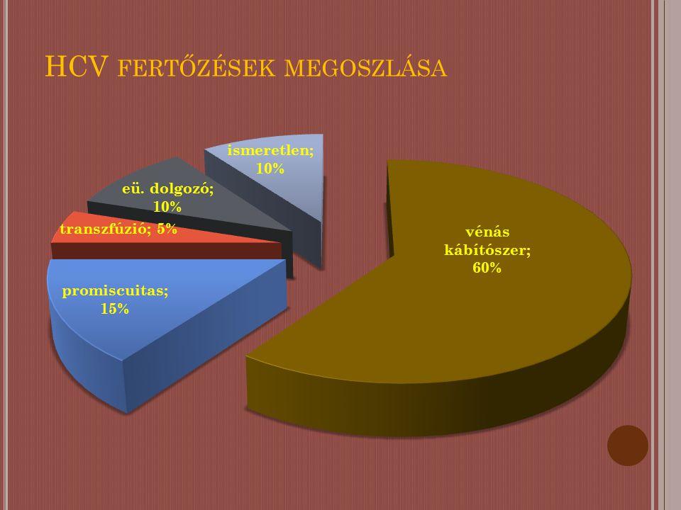 HCV ELŐFORDULÁSA DROGÉLVEZŐK KÖZÖTT OrszágVizsgálat éveHCV (%) Bulgária200464,85 Csehország1998-200334,39 Észtország2002-200489,85 Magyarország1995/200418,99 Lettország200183 Litvánia2003-200587,5 Lengyelország200360 Románia2004-200557,38 Oroszország2000-200576,18 Szlovákia200446 Szlovénia200440 Ukrajna2002-200467,65 Central and Eastern European Harm Reduction Network.