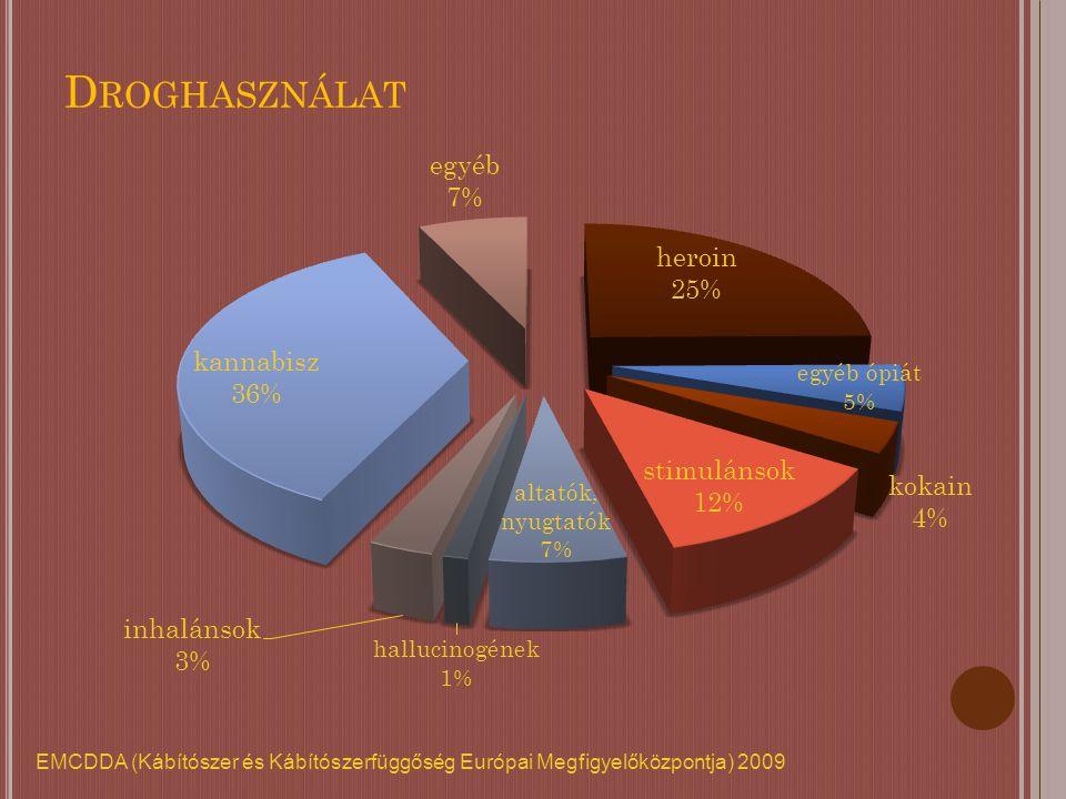 D ROGHASZNÁLAT EMCDDA (Kábítószer és Kábítószerfüggőség Európai Megfigyelőközpontja) 2009