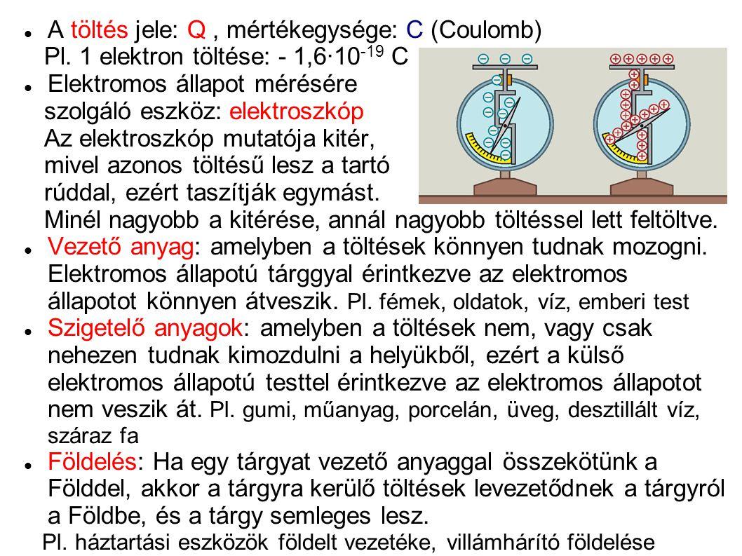 A töltés jele: Q, mértékegysége: C (Coulomb) Pl. 1 elektron töltése: - 1,6·10 -19 C Elektromos állapot mérésére szolgáló eszköz: elektroszkóp Az elekt