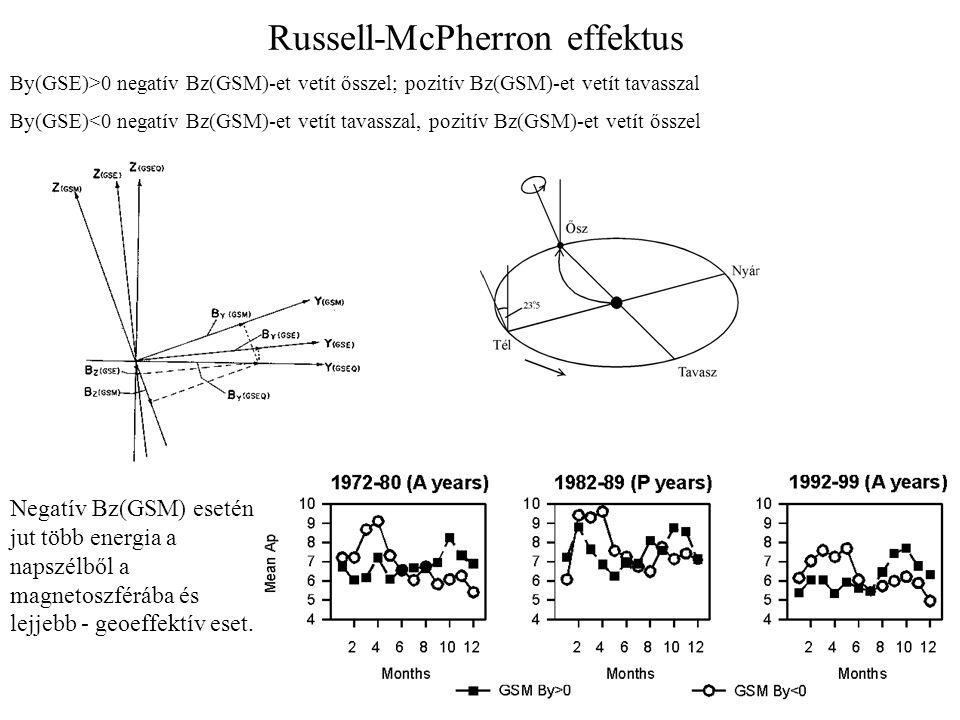 Russell-McPherron effektus By(GSE)>0 negatív Bz(GSM)-et vetít ősszel; pozitív Bz(GSM)-et vetít tavasszal By(GSE)<0 negatív Bz(GSM)-et vetít tavasszal, pozitív Bz(GSM)-et vetít ősszel Negatív Bz(GSM) esetén jut több energia a napszélből a magnetoszférába és lejjebb - geoeffektív eset.