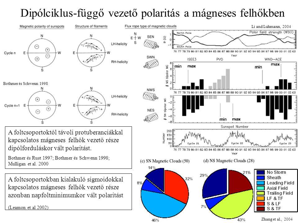 Dipólciklus-függő vezető polaritás a mágneses felhőkben Li and Luhmann, 2004 Bothmer és Schwenn 1998 A foltcsoportoktól távoli protuberanciákkal kapcsolatos mágneses felhők vezető része dipólforduláskor vált polaritást.