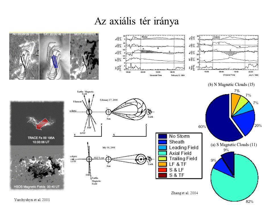 Az axiális tér iránya Yurchyshyn et al. 2001 Zhang et al. 2004