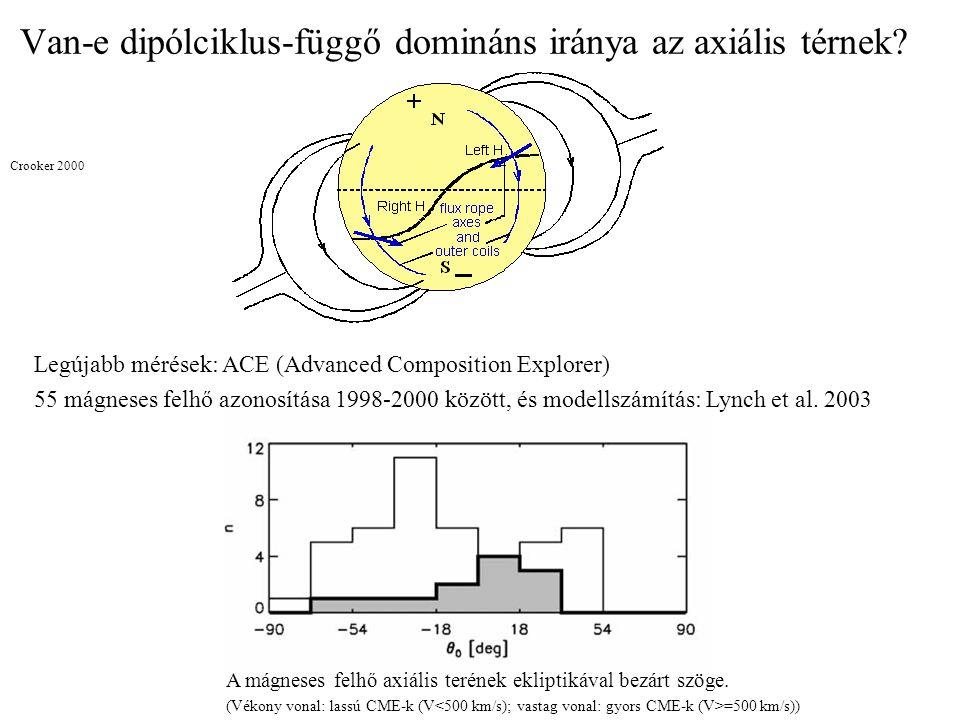 Van-e dipólciklus-függő domináns iránya az axiális térnek.
