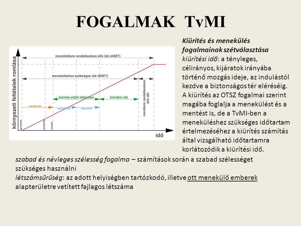 TvMI-ben össznépesség átlagos menekülő képességén alapuló (korábbi Országos Tűzvédelmi Szabályzatok illetve MSZ 595-6 szerinti) módszer beleértve az önállóan menekülni képes, de csökkent mozgásképességűek haladást lassító hatását is e módszer csak az önállóan menekülni képes személyek kiürítési időtartamának megállapítására használható ellenőrizni szükséges a menekülés során bejárt tervezett útvonal megtételéhez szükséges időt mind az útvonal hossza, mind az útvonal szélességének átbocsátóképessége szerint a menekülő emberek átlagos haladási sebességét a menekülés adott szakaszának létszámsűrűsége függvényében A helyiségben, vagy a veszélyeztetett területen egy főre jutó alapterület (m 2 ) Vízszintes haladási sebesség m/min [m/s] Haladás lépcsőn, m/min [m/s] lefeléfölfelé 2 felett 1-től 2-ig 0,5-től 1-ig 0,5 alatt 40,00 [0,67] 33,33 [0,56] 20,00 [0,33] 6,67 [0,11] 20,00 [0,33] 16,67 [0,28] 10,00 [0,17] 3,33 [0,06] 15,00 [0,25] 12,50 [0,21] 7,50 [0,13] 2,50 [0,04]