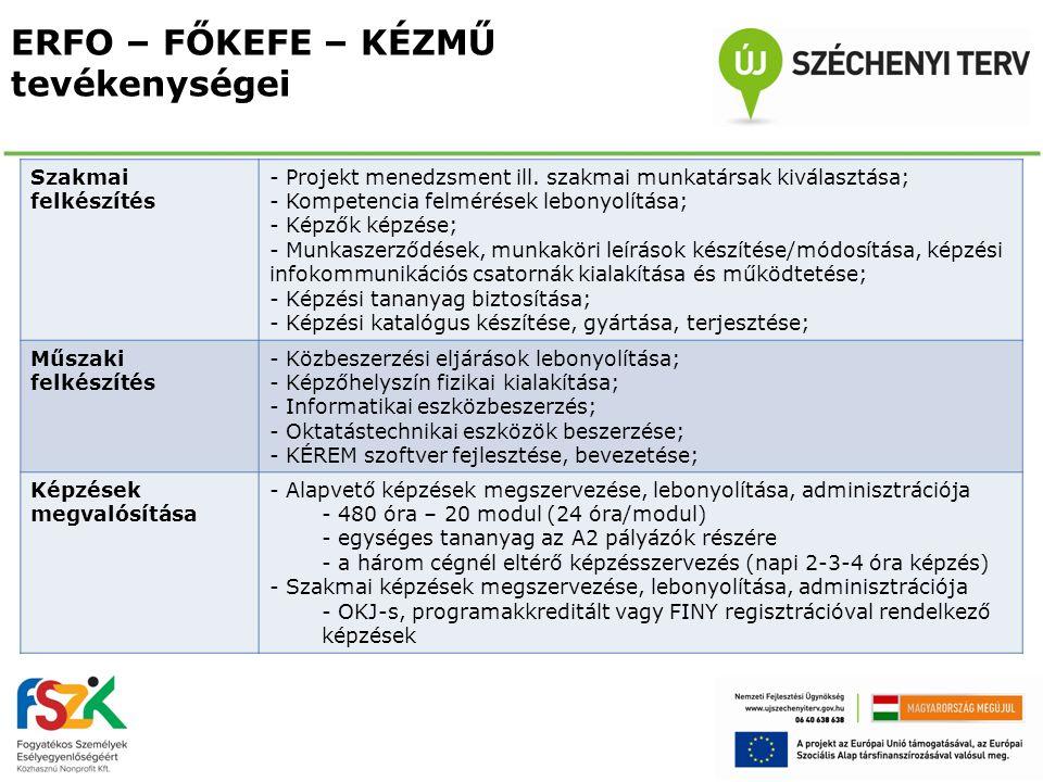 ERFO – FŐKEFE – KÉZMŰ tevékenységei Szakmai felkészítés - Projekt menedzsment ill. szakmai munkatársak kiválasztása; - Kompetencia felmérések lebonyol