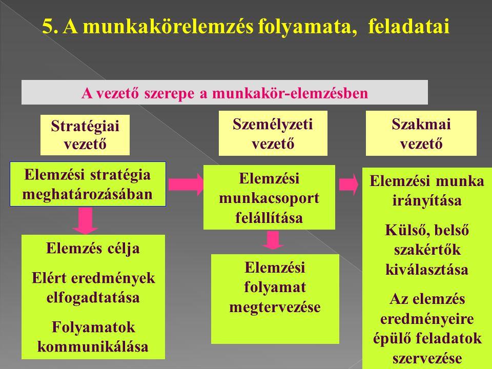 A vezető szerepe a munkakör-elemzésben Elemzési stratégia meghatározásában Elemzési munkacsoport felállítása Elemzési munka irányítása Külső, belső sz