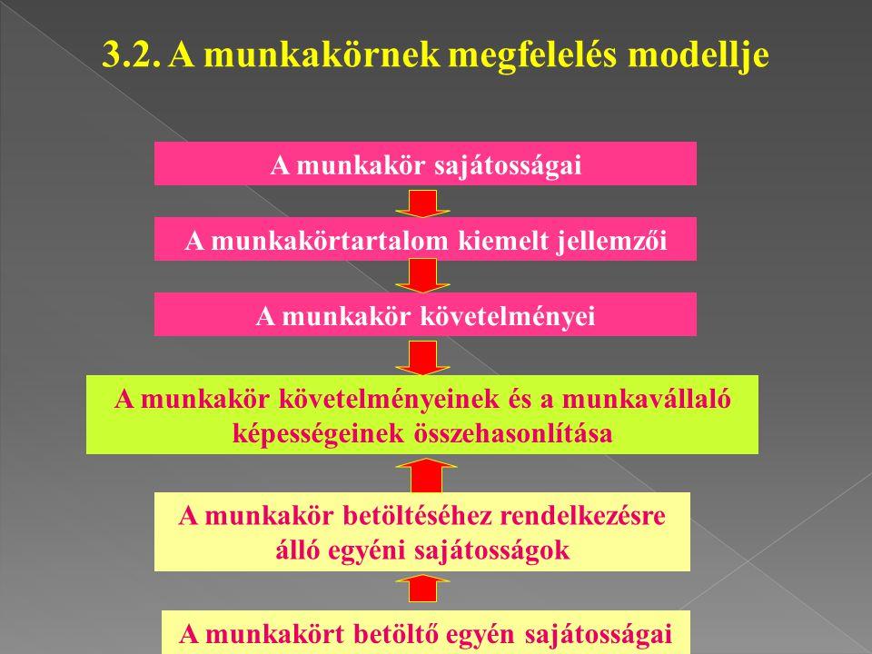 3.2. A munkakörnek megfelelés modellje A munkakört betöltő egyén sajátosságai A munkakör betöltéséhez rendelkezésre álló egyéni sajátosságok A munkakö