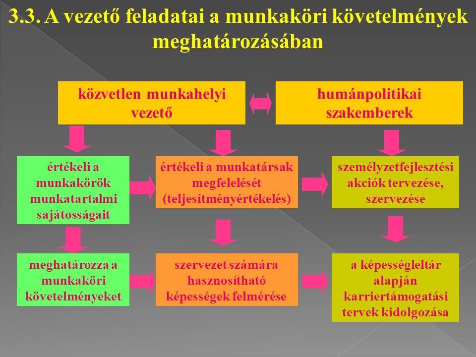 3.3. A vezető feladatai a munkaköri követelmények meghatározásában közvetlen munkahelyi vezető értékeli a munkakörök munkatartalmi sajátosságait megha