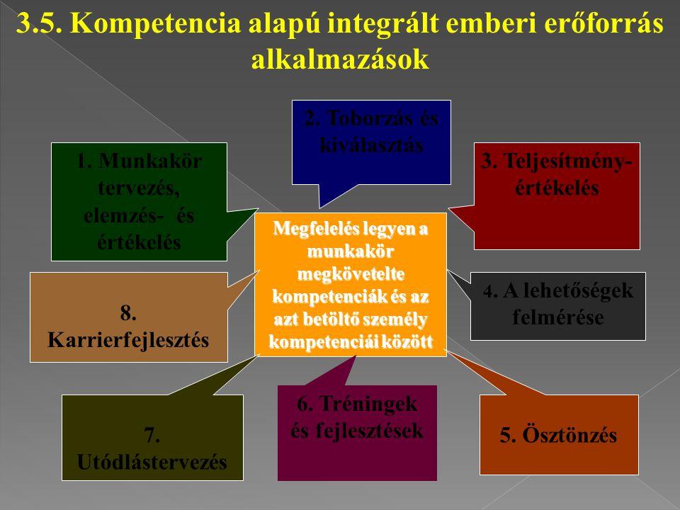 Megfelelés legyen a munkakör megkövetelte kompetenciák és az azt betöltő személy kompetenciái között 3.5. Kompetencia alapú integrált emberi erőforrás