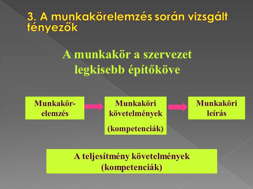 A munkakör a szervezet legkisebb építőköve A teljesítmény követelmények (kompetenciák) Munkakör- elemzés Munkaköri követelmények (kompetenciák) Munkak