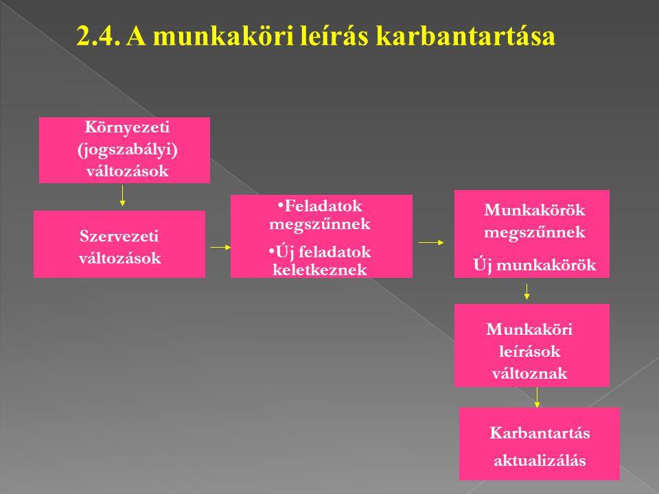 2.4. A munkaköri leírás karbantartása Környezeti (jogszabályi) változások Szervezeti változások Feladatok megszűnnek Új feladatok keletkeznek Munkakör