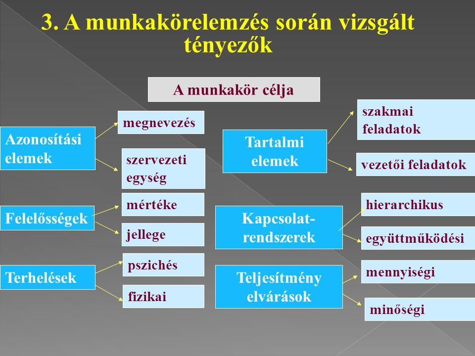  a munkakör megnevezése  kódszám  érvényesség  a munkakör célja, funkciója  a munkakör helye a szervezeten belül 2.3.