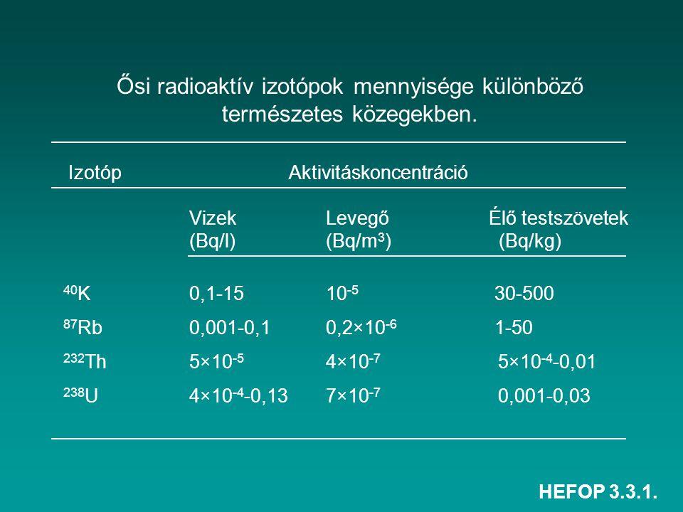 HEFOP 3.3.1. Ősi radioaktív izotópok mennyisége különböző természetes közegekben. Izotóp Aktivitáskoncentráció Vizek Levegő Élő testszövetek (Bq/l) (B