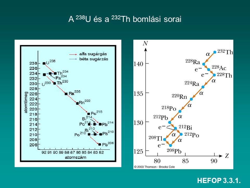 HEFOP 3.3.1. A 238 U és a 232 Th bomlási sorai