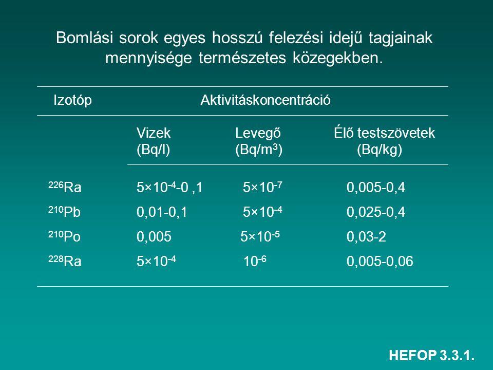 HEFOP 3.3.1. Bomlási sorok egyes hosszú felezési idejű tagjainak mennyisége természetes közegekben. Izotóp Aktivitáskoncentráció Vizek Levegő Élő test