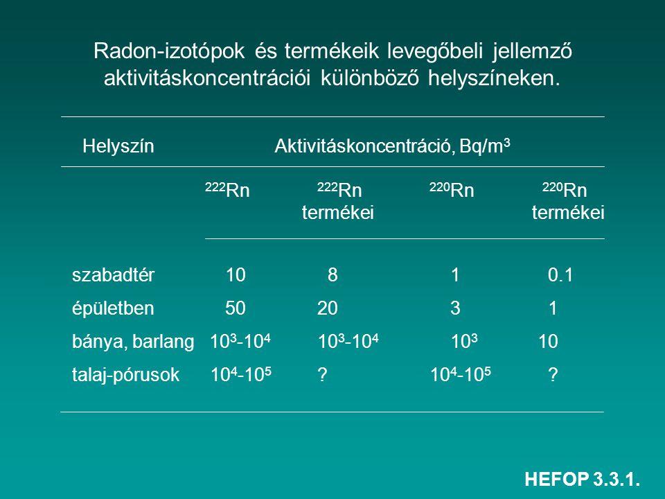 HEFOP 3.3.1. Radon-izotópok és termékeik levegőbeli jellemző aktivitáskoncentrációi különböző helyszíneken. Helyszín Aktivitáskoncentráció, Bq/m 3 222