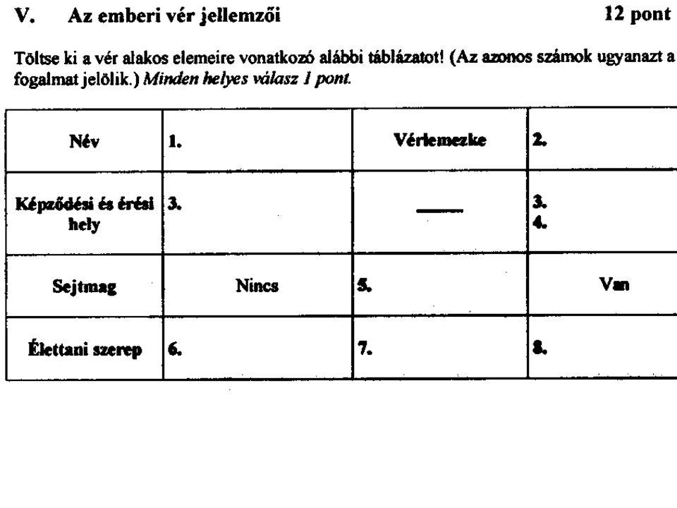 Endotélium Szűrlet diffúzió Kereszmetszet Hol vannak billentyűk? Vér-agy gát Táblázat 185.o