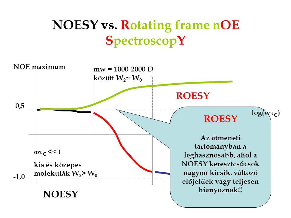 NOESY vs.