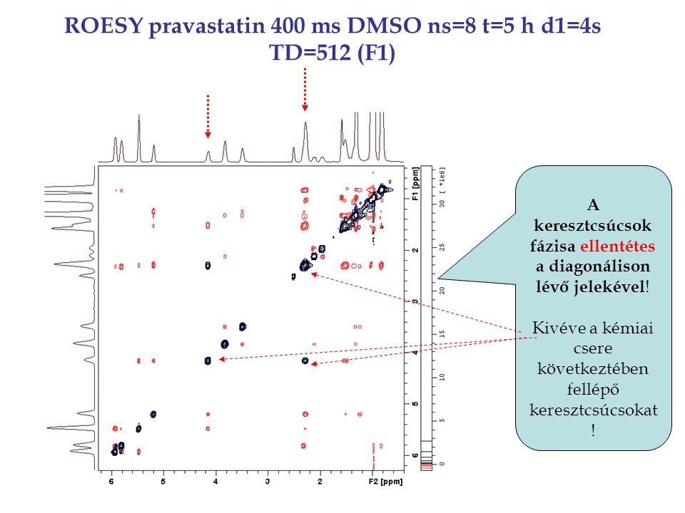 ROESY pravastatin 400 ms DMSO ns=8 t=5 h d1=4s TD=512 (F1) A keresztcsúcsok fázisa ellentétes a diagonálison lévő jelekével .