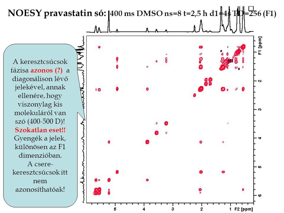 A keresztcsúcsok fázisa azonos (?) a diagonálison lévő jelekével, annak ellenére, hogy viszonylag kis molekuláról van szó (400-500 D).