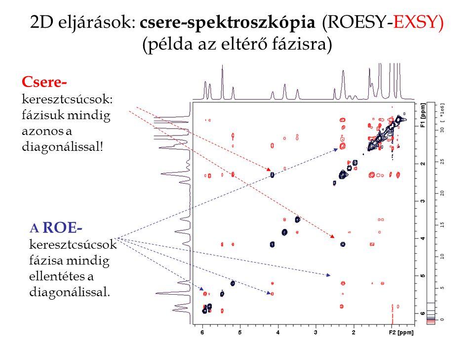 2D eljárások: csere-spektroszkópia (ROESY-EXSY) (példa az eltérő fázisra) Csere- keresztcsúcsok: fázisuk mindig azonos a diagonálissal.