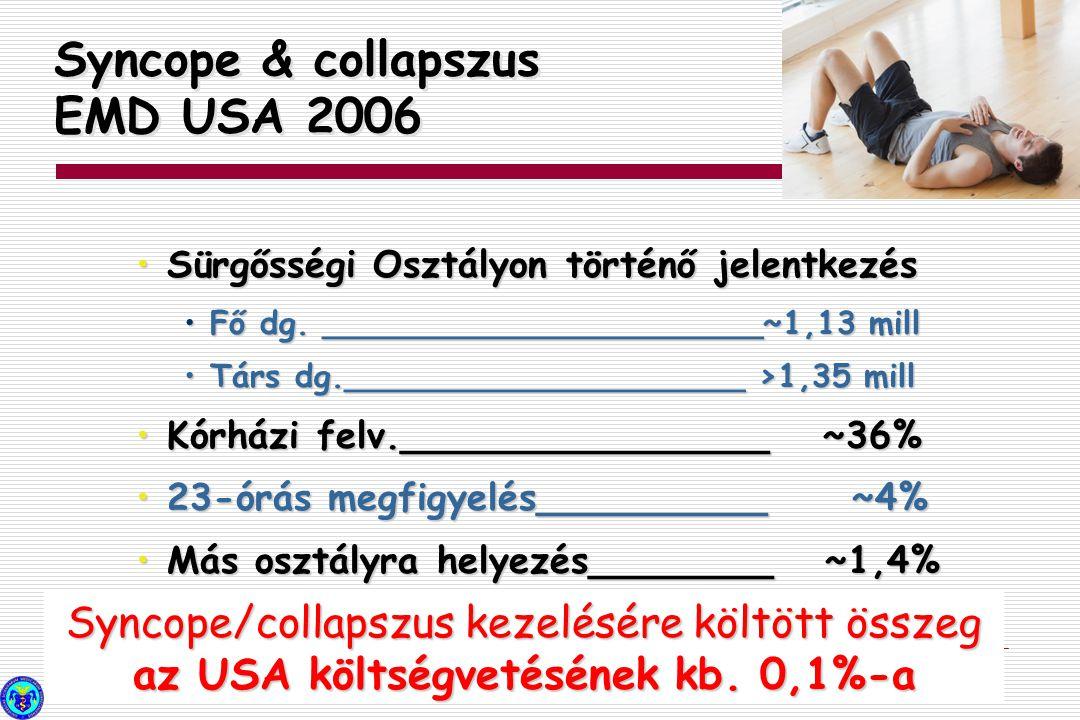 Syncope & collapszus EMD USA 2006 Sürgősségi Osztályon történő jelentkezés Sürgősségi Osztályon történő jelentkezés Fő dg. ______________________~1,13