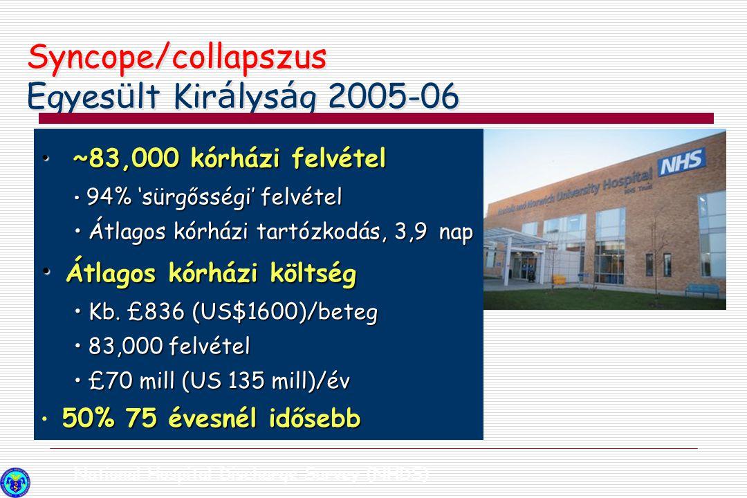 Syncope/collapszus Egyes ü lt Kir á lys á g 2005-06 National Hospital Discharge Survey (NHDS) ~83,000 kórházi felvétel ~83,000 kórházi felvétel 94% 's