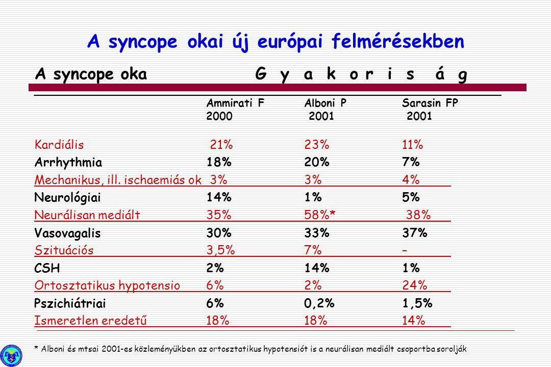 A syncope okaG y a k o r i s á g _____________________________________________________________________ Ammirati F Alboni P Sarasin FP 2000 2001 2001 K