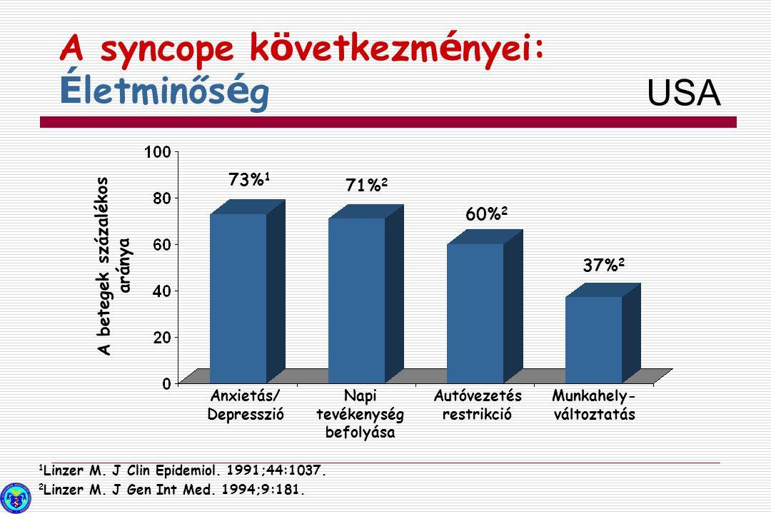 A syncope k ö vetkezm é nyei: É letminős é g 1 Linzer M. J Clin Epidemiol. 1991;44:1037. 2 Linzer M. J Gen Int Med. 1994;9:181. Anxietás/ Depresszió N