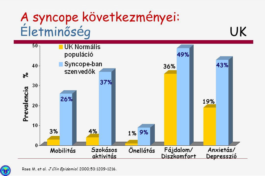 Rose M, et al. J Clin Epidemiol. 2000;53:1209-1216. 3% 26% 4% 37% 1% 9% 36% 49% 19% 43% Mobilitás Szokásos aktivitás Önellátás Fájdalom/ Diszkomfort A