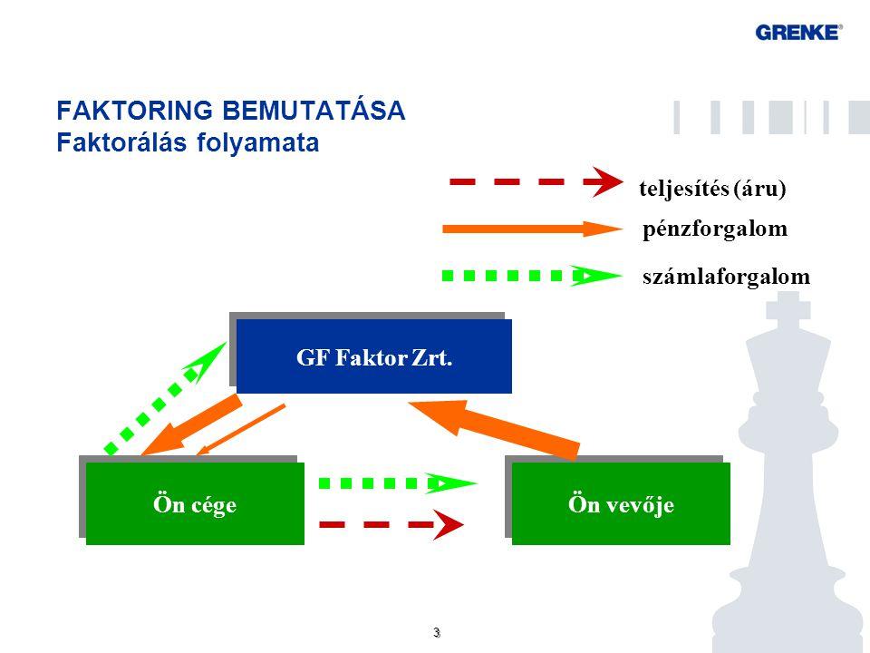 3 3 FAKTORING BEMUTATÁSA Faktorálás folyamata Ön vevője Ön cége teljesítés (áru) pénzforgalom számlaforgalom GF Faktor Zrt.