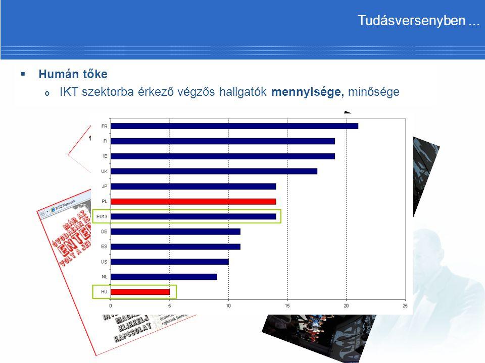  Humán tőke  IKT szektorba érkező végzős hallgatók mennyisége, minősége Tudásversenyben...