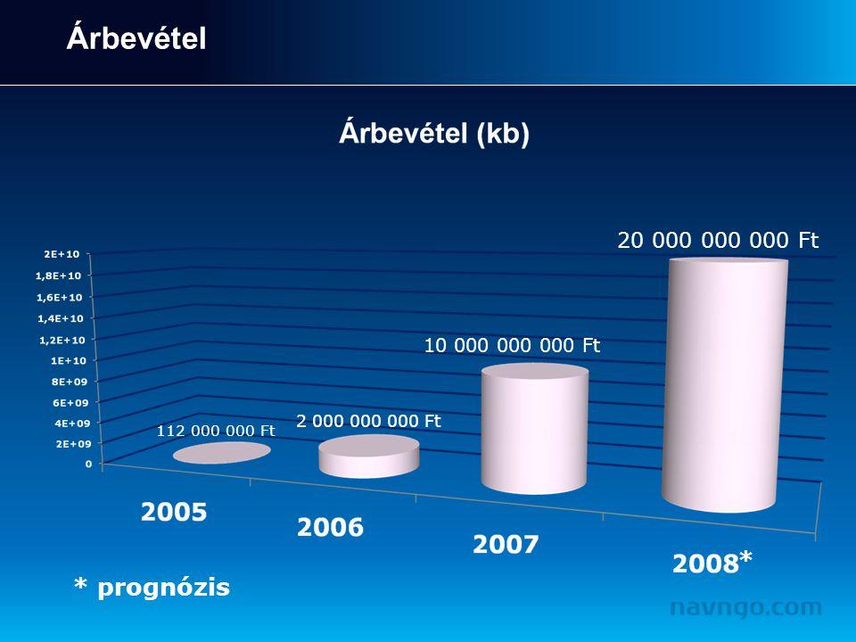 Árbevétel 20 000 000 000 Ft 10 000 000 000 Ft 2 000 000 000 Ft 112 000 000 Ft * * prognózis