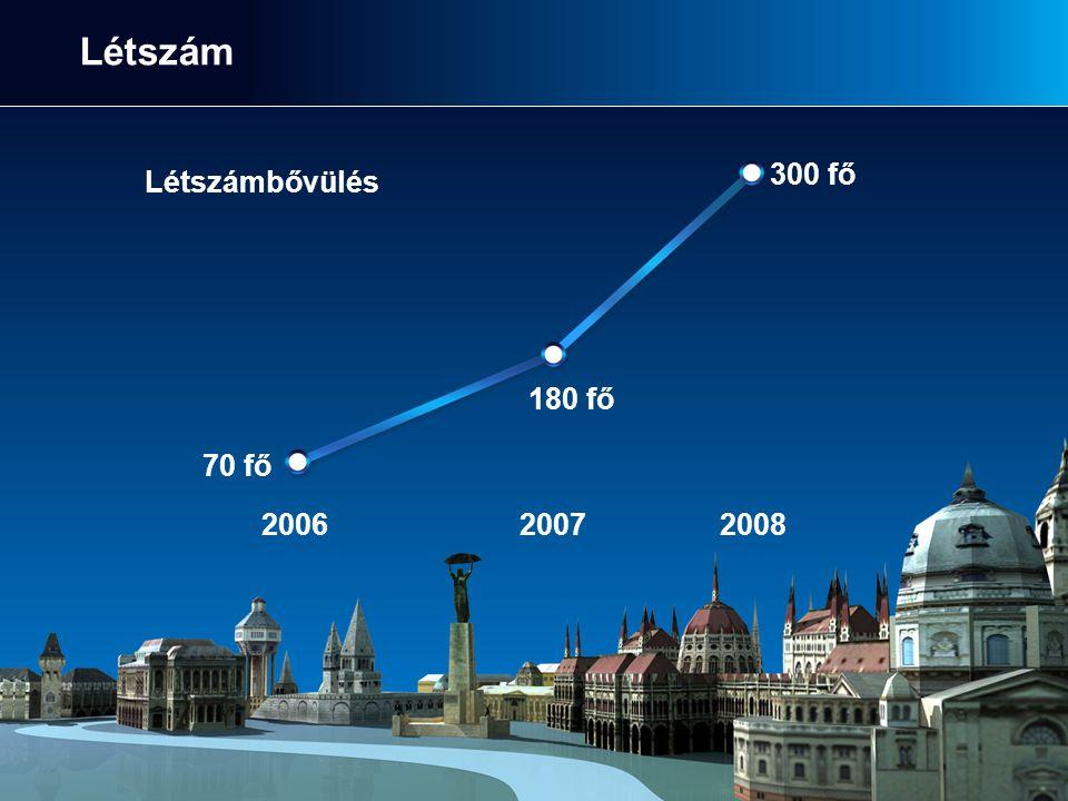 Létszám 70 fő 180 fő 300 fő Létszámbővülés 200620072008