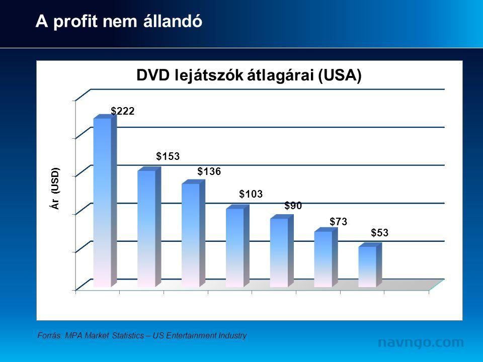 A profit nem állandó Forrás: MPA Market Statistics – US Entertainment Industry $53 $73 $90 $103 $136 $153 $222 Ár (USD)