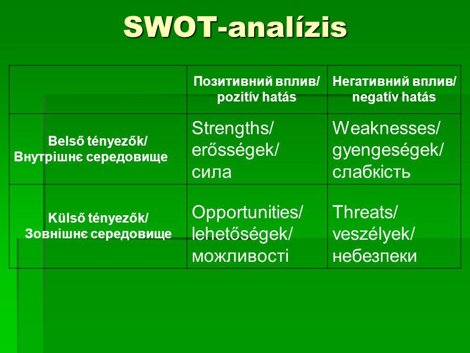 SWOT-analízis Позитивний вплив/ pozitív hatás Негативний вплив/ negatív hatás Belső tényezők/ Внутрішнє середовище Strengths/ erősségek/ сила Weaknesses/ gyengeségek/ слабкість Külső tényezők/ Зовнішнє середовище Opportunities/ lehetőségek/ можливості Threats/ veszélyek/ небезпеки